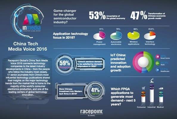 Wireless tech & vehicle electronics top of China innovation agenda: Racepoint Global