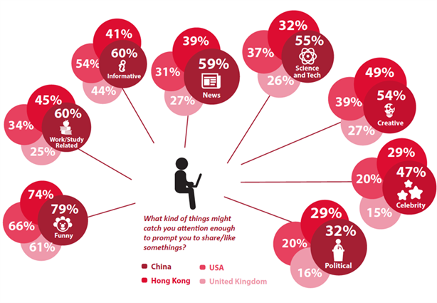 Chinese millenials are more active sharers than their global counterparts
