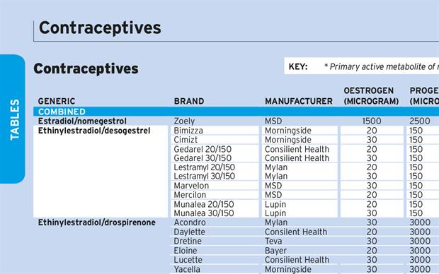 Contraceptives Mims Online
