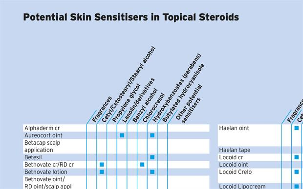 Topical Steroids, Potential Skin Sensitisers as Ingredients | MIMS