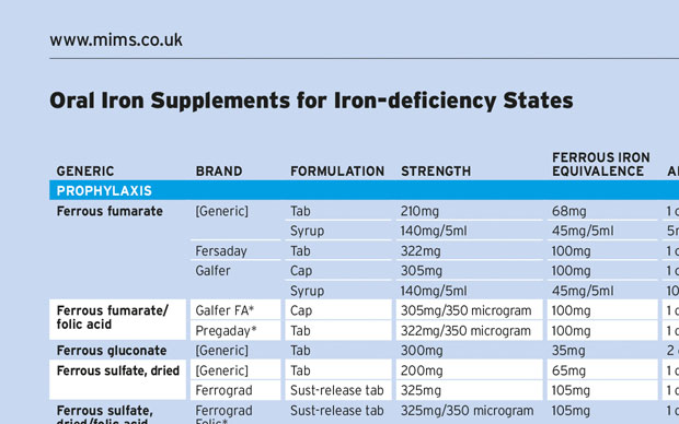 Oral Iron Supplements for Iron-Deficiency States | MIMS online