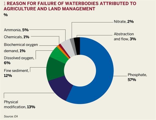 Tackling water quality at its source