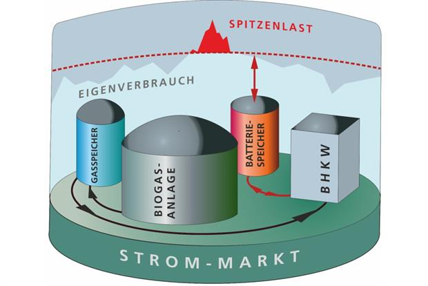 The project plans to link a biogas plant, gas store, combined heat and power unit and battery system. Image: Fraunhofer IEE / U. Werner