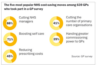 How to cut NHS costs