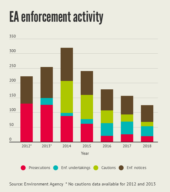 Enforcement activity
