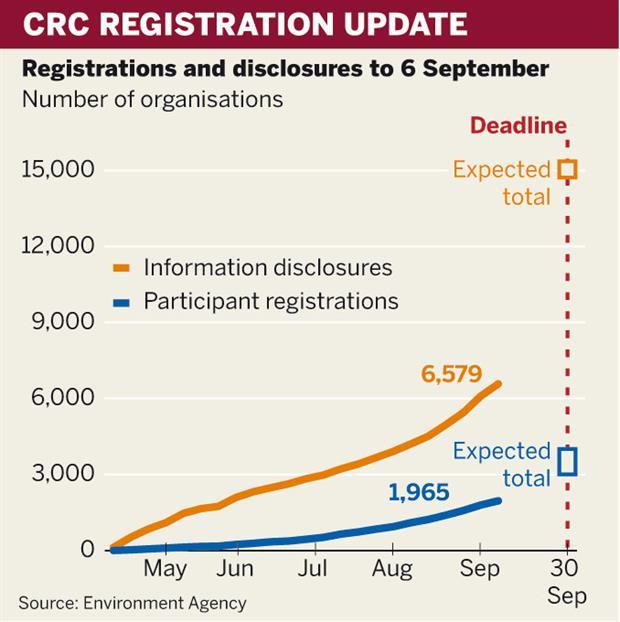 Figure: CRC registration update