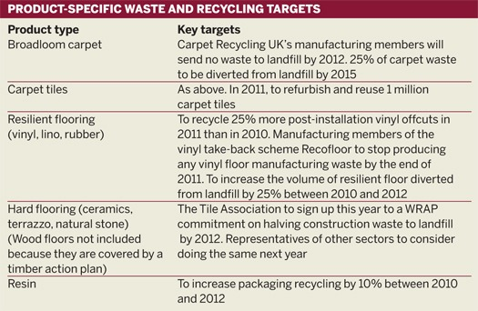 Product-specific waste and recycling targets