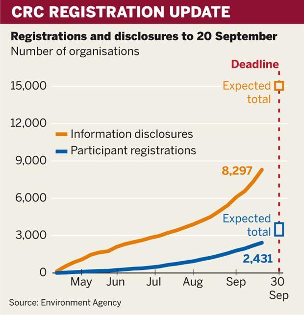 Figure: CRC registrations update