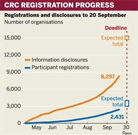 CRC registrations and disclosures to 20 September
