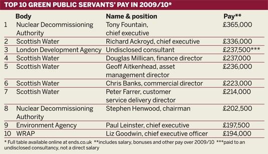 Top 10 green public servants' pay in 2009/10