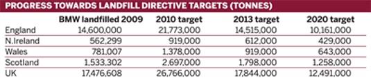 UK's progress towards landfill directive targets