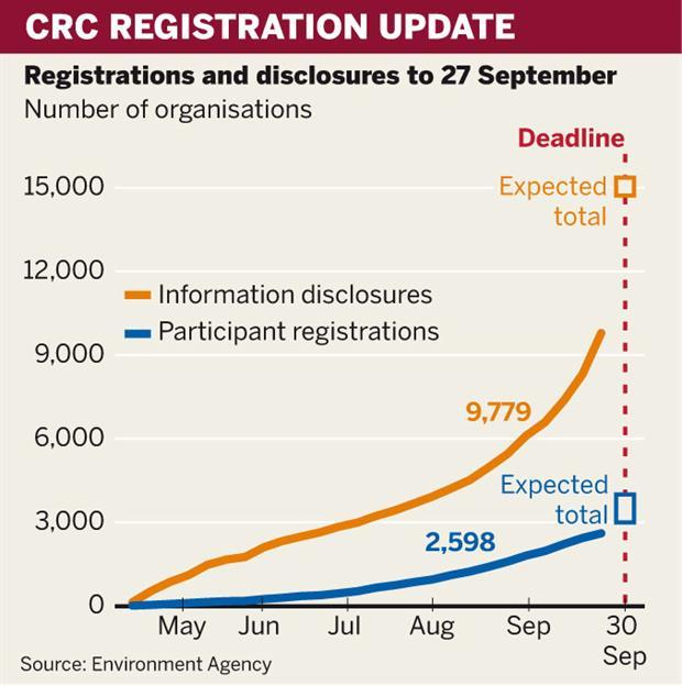 CRC registrations update