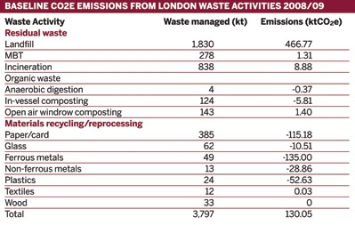Baseline CO2e emissions from London waste activities 2008/09