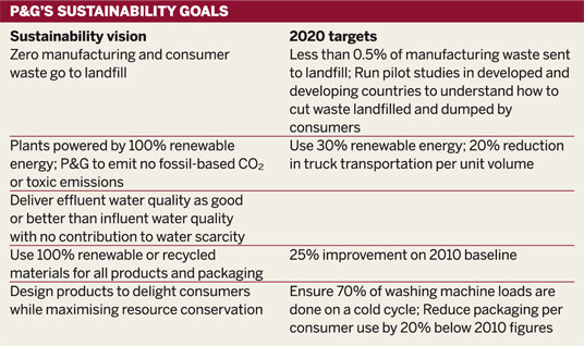 Table: P&G's sustainability goals