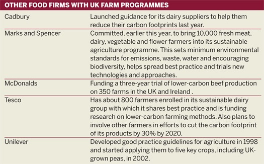 Other food firms with UK farm programmes