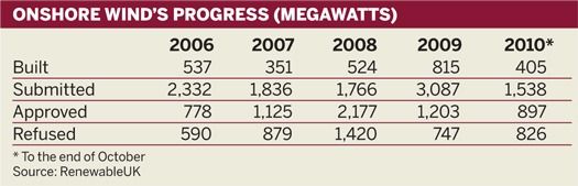 Onshore wind's progress (megawatts)