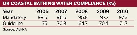 UK COASTAL BATHING WATER COMPLIANCE (%)