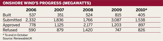Table: Progress of onshore wind power