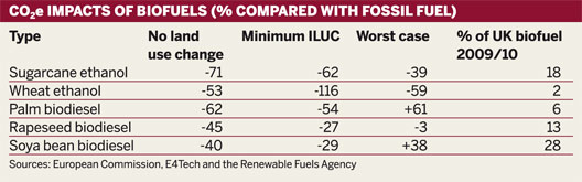 Table: CO2e impacts of biofuels (% compared with fossil fuel)