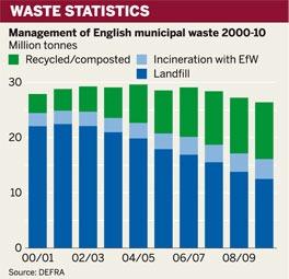Figure: Waste statistics
