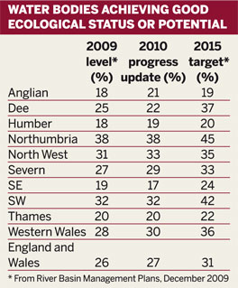 Table: Water bodies achieving good ecological status or potential