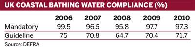 Table: UK coastal bathing water compliance