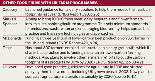 Table: Other food firms with UK farm programmes