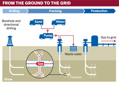 Graphic of shale fracking: from the ground to the grid