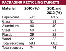 Packaging recycling targets