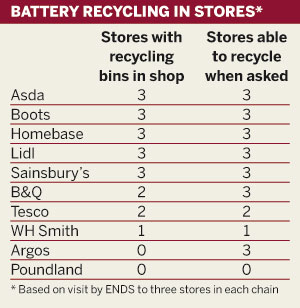 Table: Battery recycling in stores