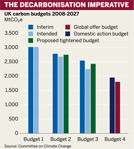 Figure: The carbonisation imperative