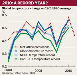 Figure: Global temperature change on 1961-1990 average