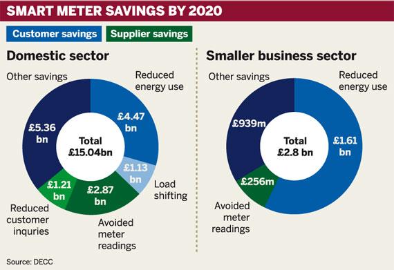 Smart meter savings by 2020
