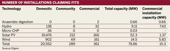 NUMBER OF INSTALLATIONS CLAIMING FITS