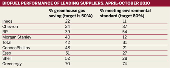 Biofuel performance of leading suppliers, April-October 2010