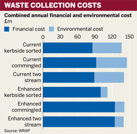 Combined annual financial and environmental cost