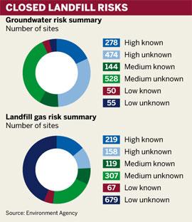 Closed landfill risks