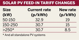 Table: Solar PV feed-in tariff changes