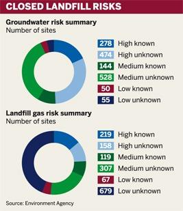 Figure: Closed landfill risks