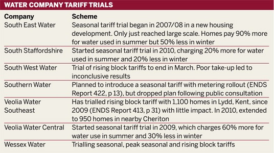 Table: Water company tariff trials