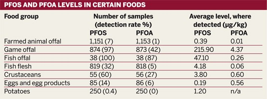 Table: PFOS and PFOA levels in certain foods