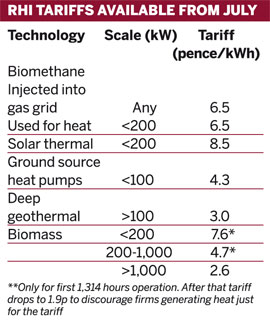 RHI tariffs available from July