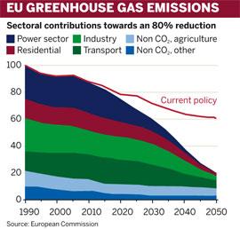 EU greenhouse gas emissions