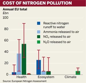 Figure: Cost of nitrogen pollution