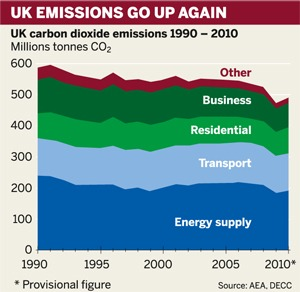 Figure: UK emissions rebound in 2010