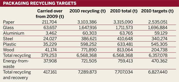 Table: Packing recycling targets