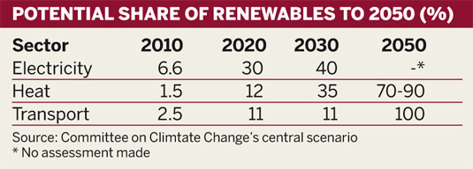 Potential share of renewables to 2050 (%)