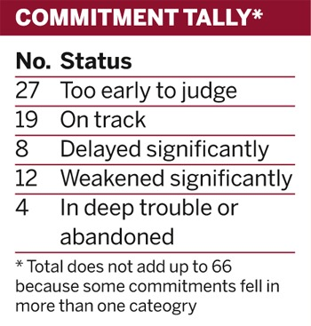 Table: Commitment tally