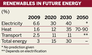 Table: Renewables in future energy
