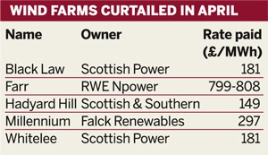 Table: Wind farms curtailed in April